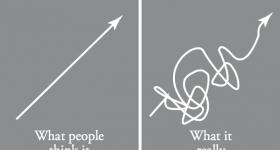 drumul catre succes